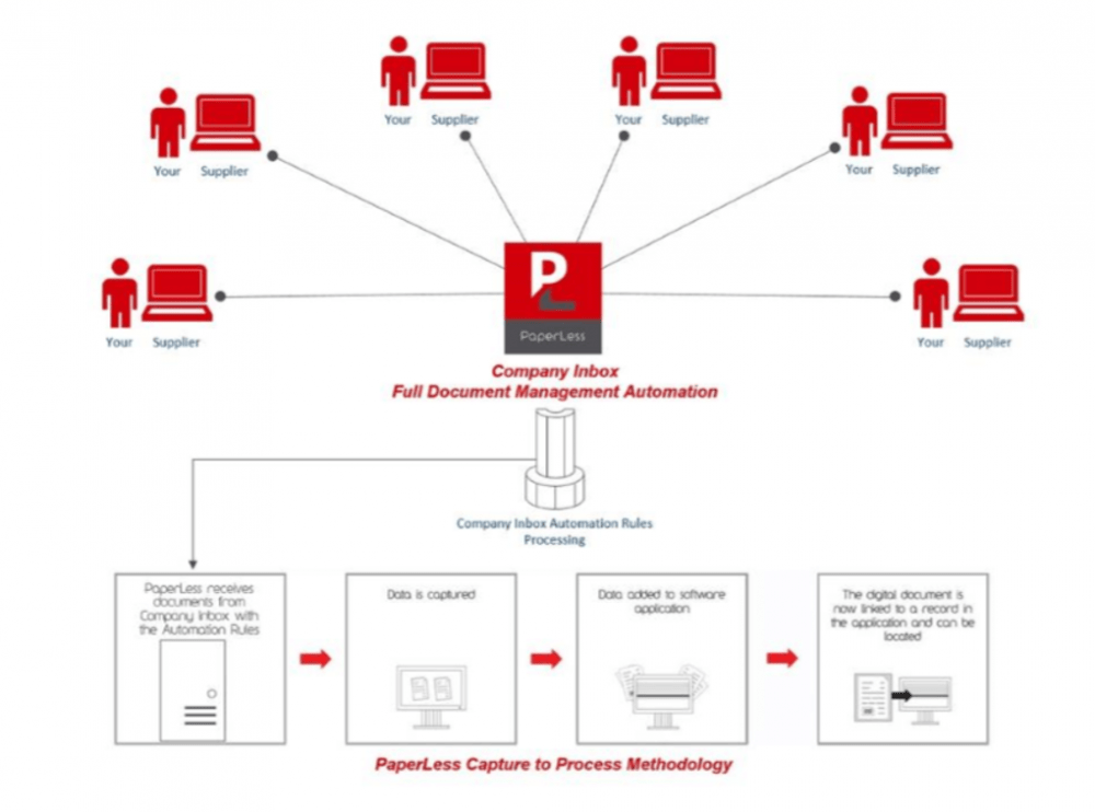PaperLess Company Inbox Scheme, Full Document Management Automation for Emailed Invoices