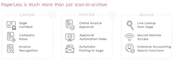 Invoice Process Software Architecture shows why is PaperLess the top choice of Sage users to automate document management and invoice processing processes.