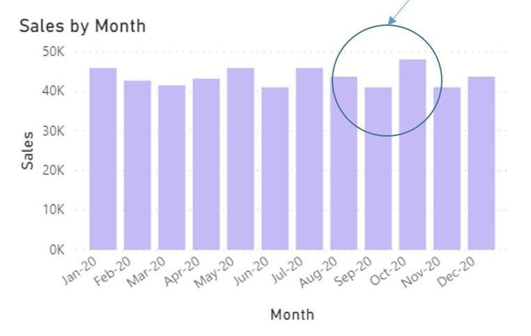 Power BI: Budgeted sales by month report for 2020