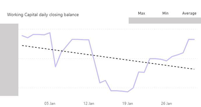 Daily working capital balance report