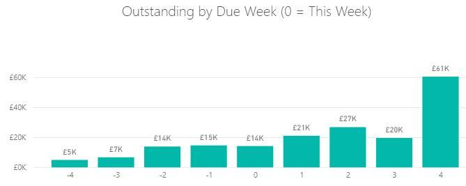 Weekly due dates report generated by Power BI