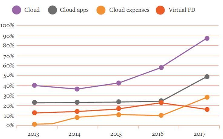 Practice Excellence cloud software trends 2013-17