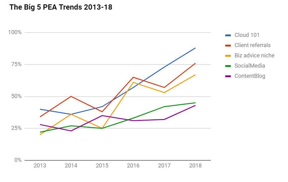 Accounting Excellence award trends