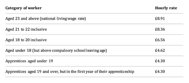 Minimum Wage Rates