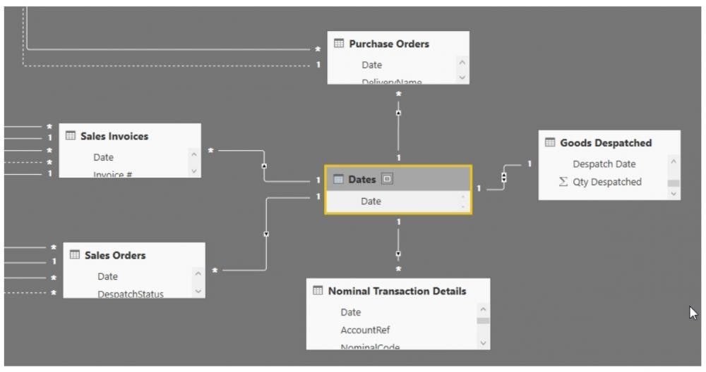 Power BI: How and why to create a date table | AccountingWEB