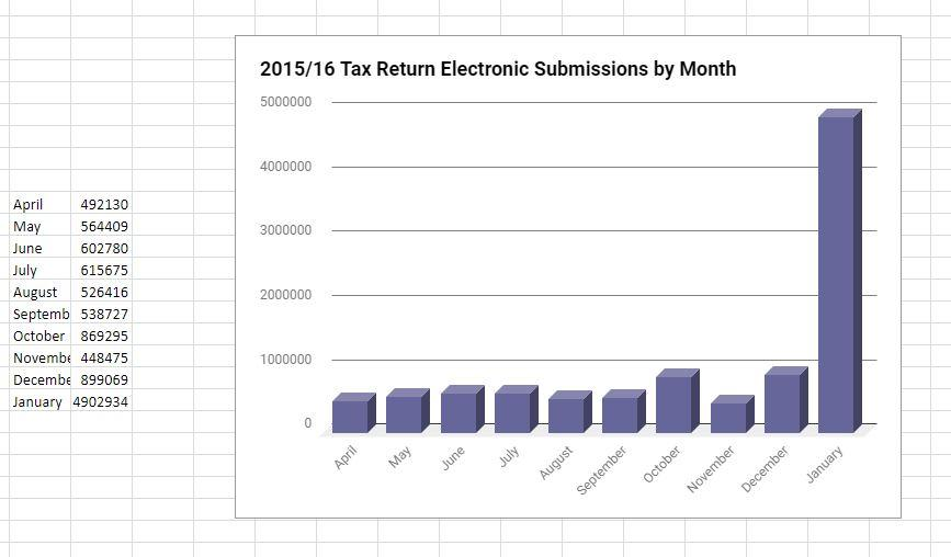 Tax return electronic submissions by month