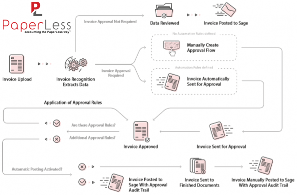 PaperLess Document Management has a built-in Online Invoice Approval software so that Sage users can process and approve invoices with Sage.