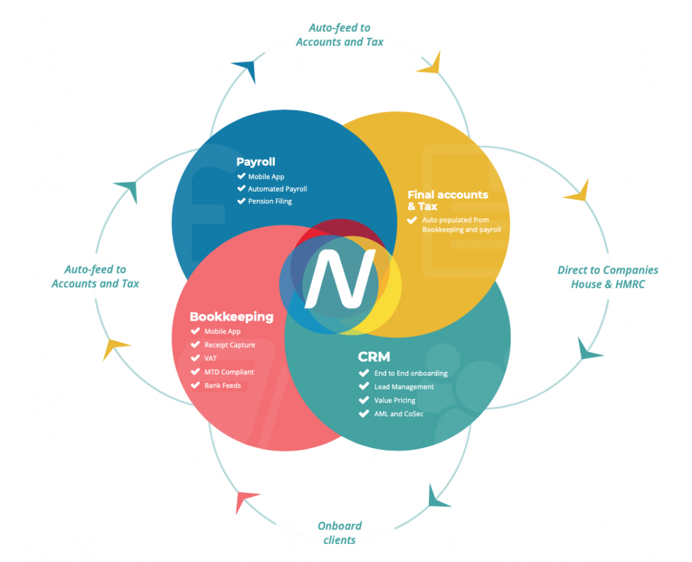 Nomisma's Interconnectivity