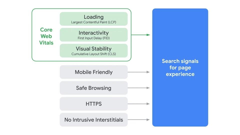 Google will assess page experience through seven main signals.