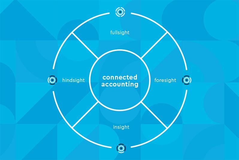 the-four-sights-of-connected-accounting