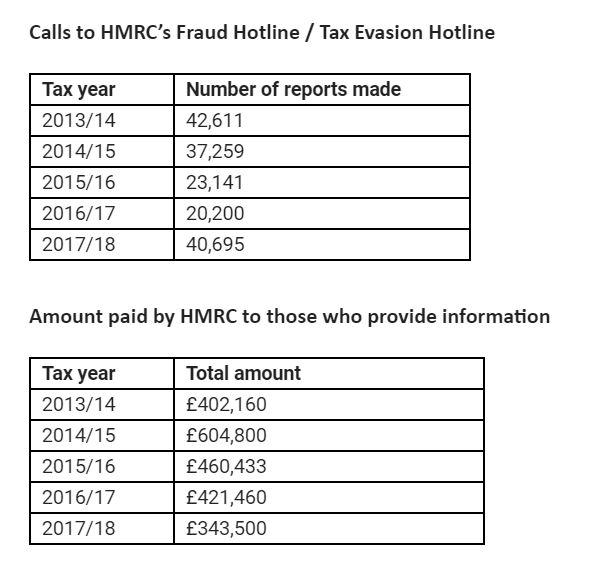 Tax fraud hotline call numbers double despite fall in tip