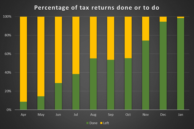Tax returns completed each month in percentages