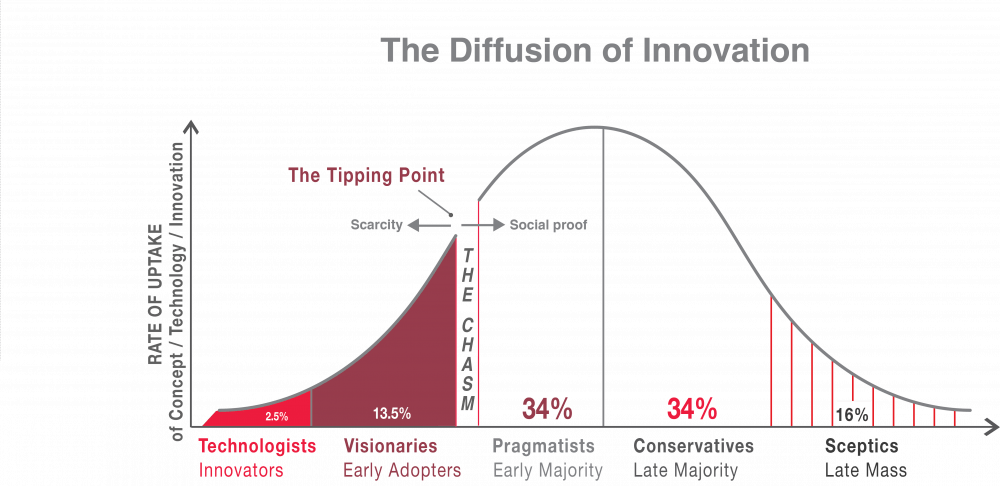 the_diffusion_of_innovations_.png