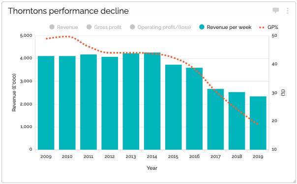 Thorntons: Revenue per week and gross profit %