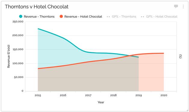 Thorntons v Hotel Chocolat: Revenues