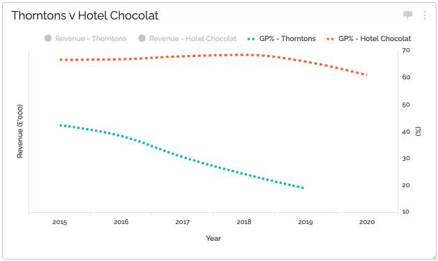 Thorntons v Hotel Chocolat: Gross profit %