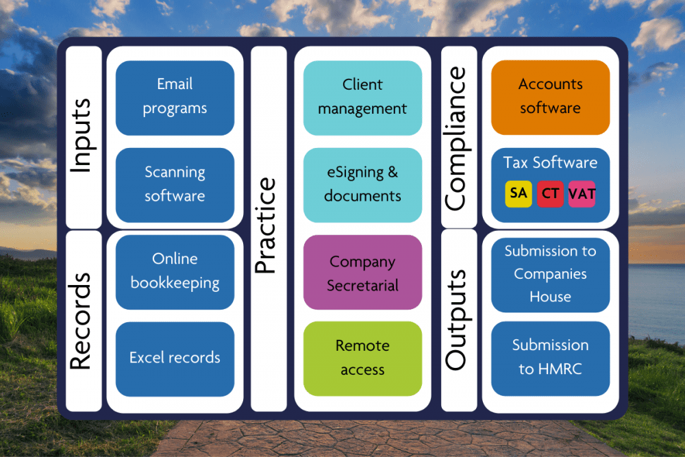A diagram to illustrate a tech stack in accounting