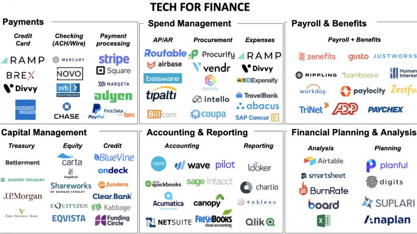 Finance tech stack