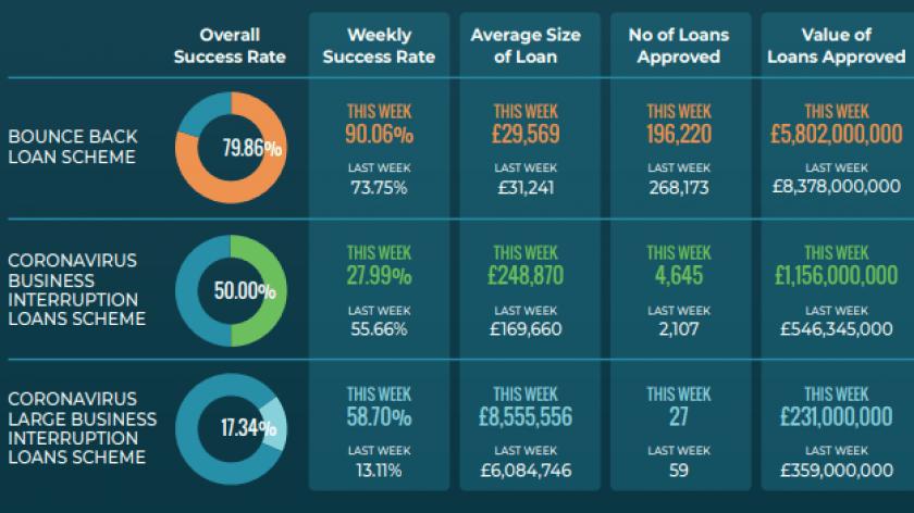 Rangewell dashboard figures on BBLS and CBILS uptake comparison.