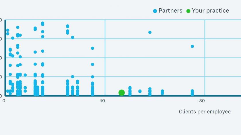 Xero partner benchmark