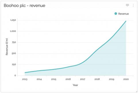 Boohoo's revenue curve