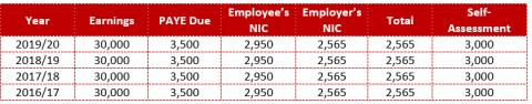 employed_or_self_employed