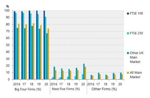 FTSE audit stats