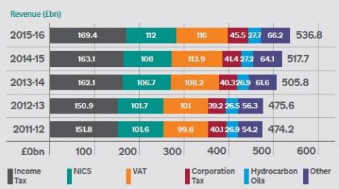 Main sources of HMRC tax revenue 2015-16