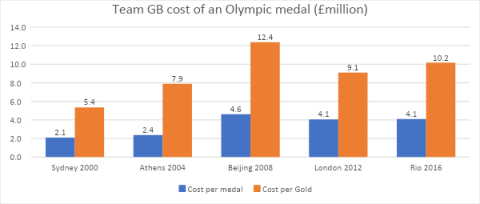 Team GB cost of Olympic medal graph
