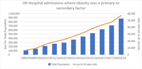UK hospital admissions graph