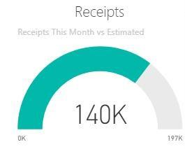 Power BI gauge showing expected monthly receipts