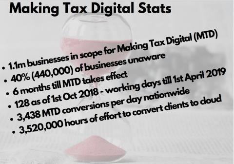 MTD Stats October 2018