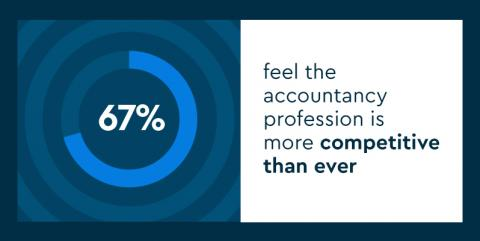 Pie chart showing 67% feel the accountancy profession is more competitive than ever