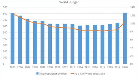 World hunger chart