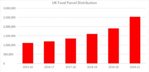 UK food parcel distribution chart