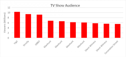 Viewers in millions