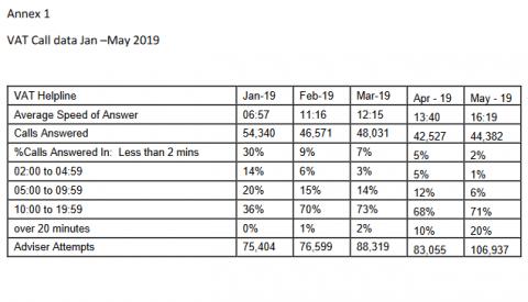 vat helpline stats