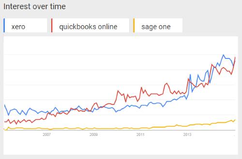 Google Trends - Xero v Quickbooks Online v Sage One