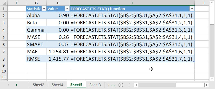 Excel 2016: Create instant forecasts with the new Forecast Sheet feature |  Brown Bag Bookkeeping