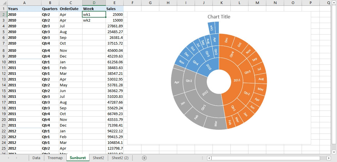 Excel Chart Quarterly Data on Accounting Worksheet Example